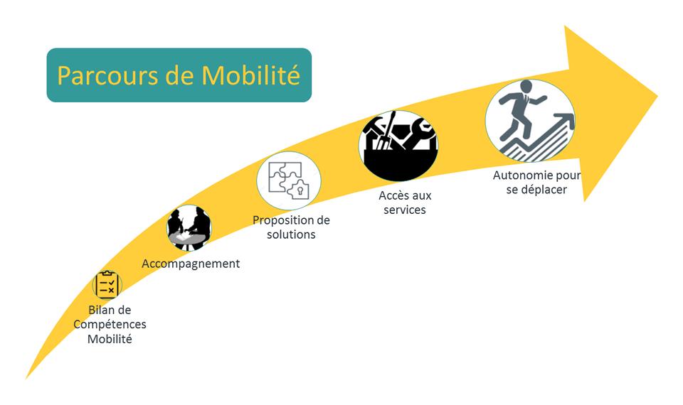 Schéma parcours mobilité